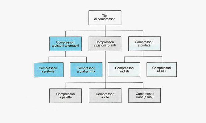 tipologie di compressori industriali